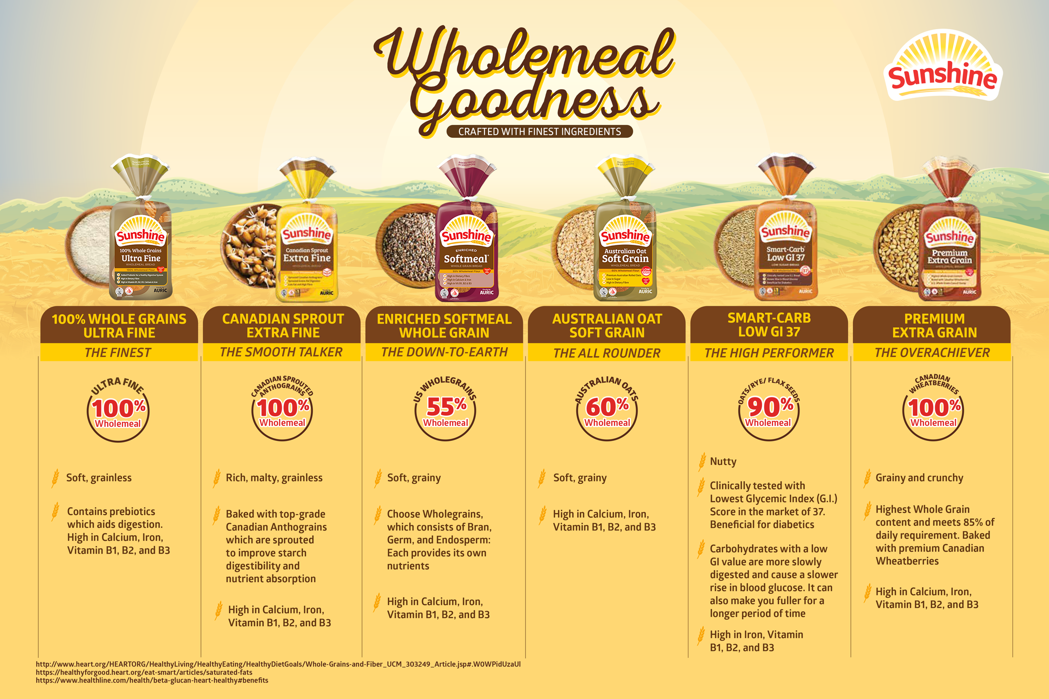 Taste the Wholemeal Goodness with Sunshine Bakeries
